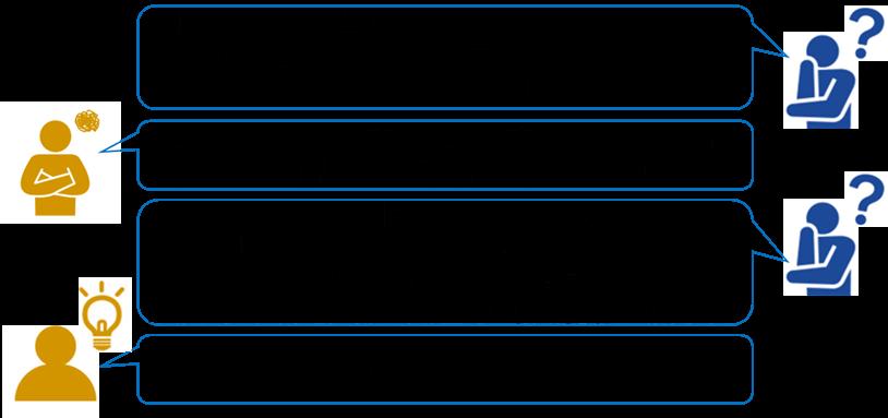 CS調査の仮説構築