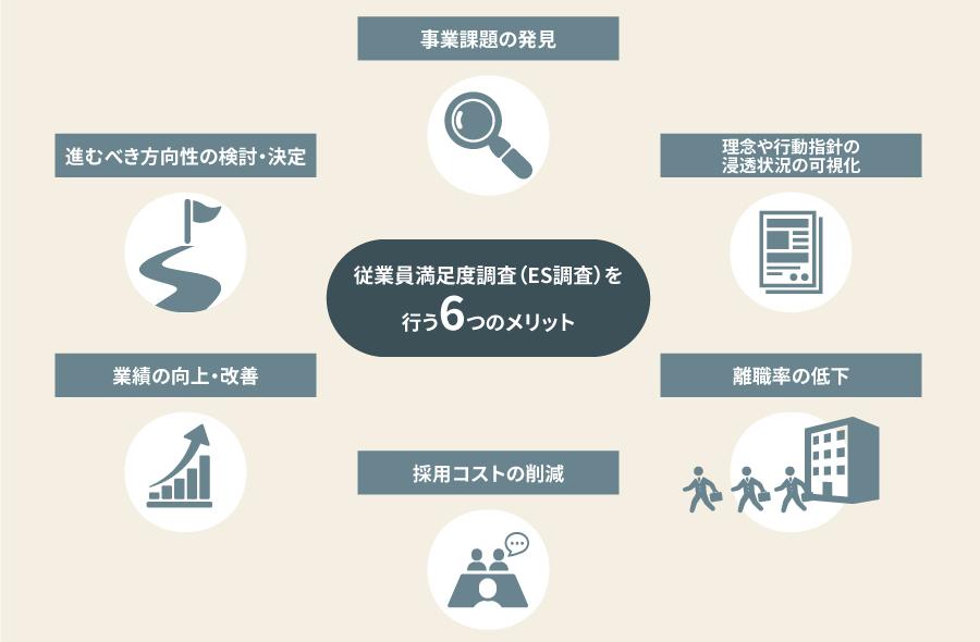 従業員満足度調査(ES調査)を行う6つのメリット