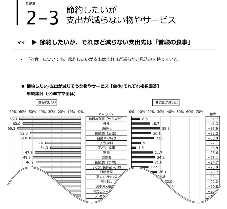 「日本のママ白書」(当社発行)の調査データ活用により 短期&安価でママ・マーケティングサービスを立ち上げ